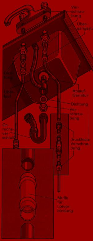 Die Zeichnung zeigt das Prinzip der Rohrverschraubungen