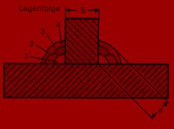 Schweißverbindungen, drei gebräuchlichsten Schweißverfahren