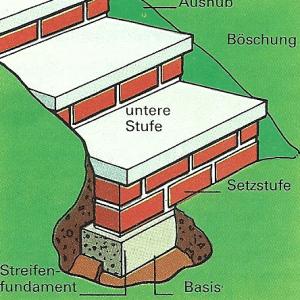 Einfache Treppenstufen für Garten und Terrasse anlegen