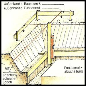 Vorbereitung beim Mauern, Planung und Materialwahl