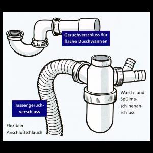Geruchverschluss Montage und Funktionsweise