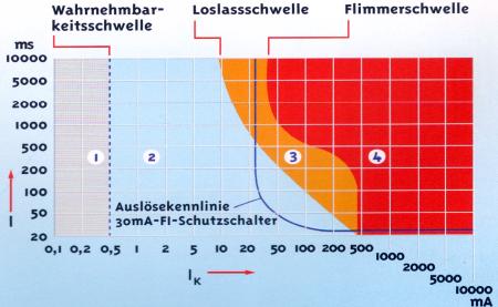 Maßeinheiten des elektrischen Stroms