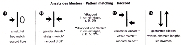 Tapetensymbole und die Bedeutung der Symbole